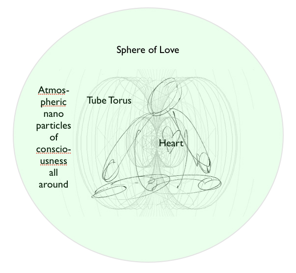 Sphere of Love, Tube Torus, Nano Particles of Consciousness